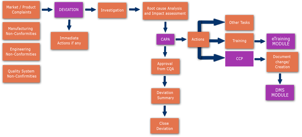 deviation management software educe solutions